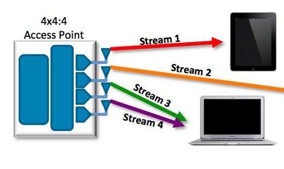 MU MIMO, 802.11ac Wave 2 wifi: wat is dat nu eigenlijk?