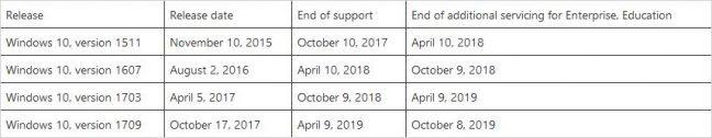 tabel einde ondersteuning Windows 10