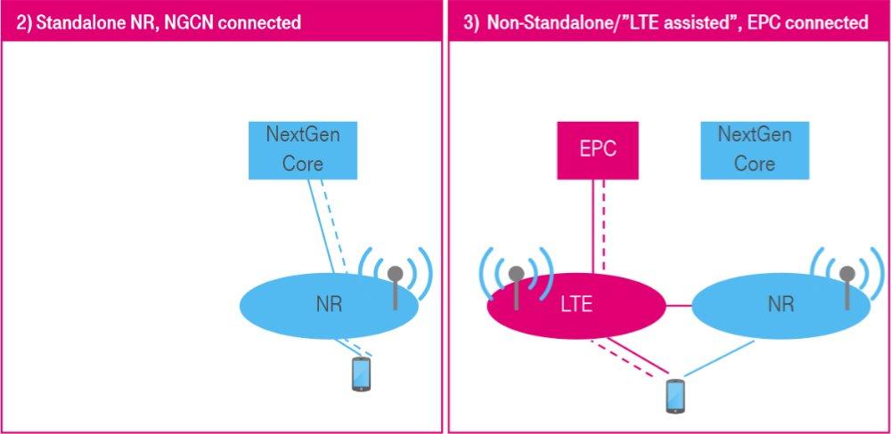 5G optie 2 en 3