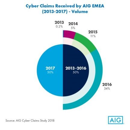 Cyber Claims Received by AIG EMEA (2013-2017)