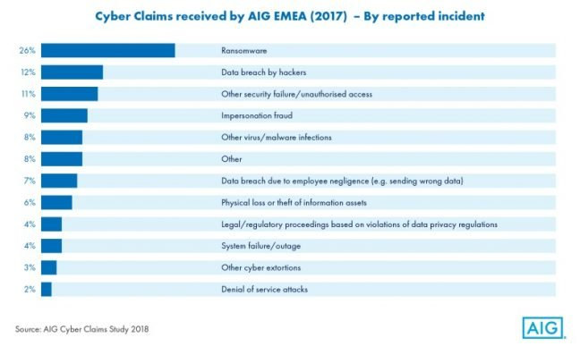 Cyber Claims received bu AIG EMEA (2017) - By reported incident