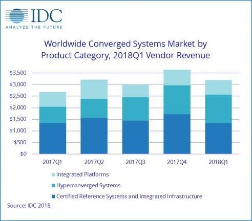 IDC Worldwide Convergence Systems Market