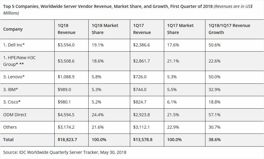 Worldwide Server Market Revenue Q1 2018