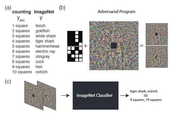 Google Brain illustratie adversarial programming
