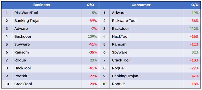 Malwarebytes populairste malware