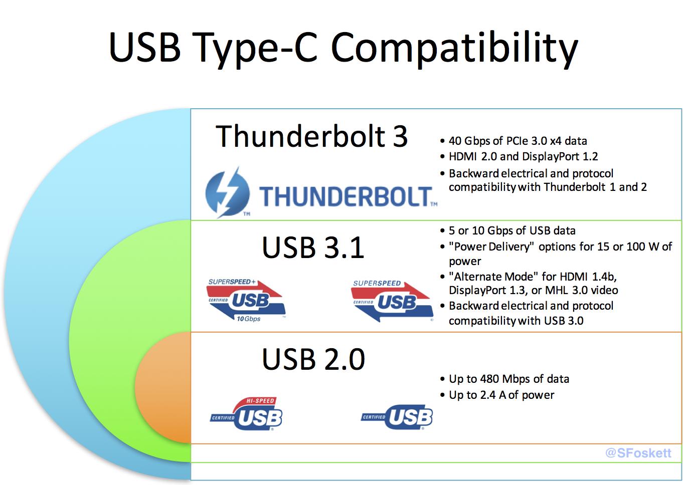 USB-Type-C-Compatibility - Stephen Foskett