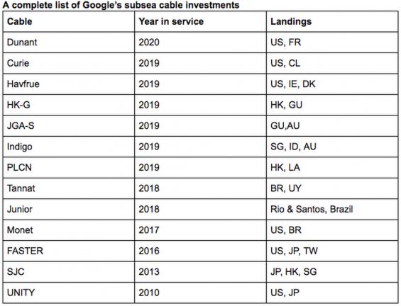 Google investeringen in onderzeese kabels