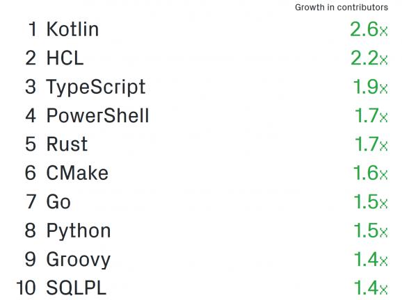 GitHub snelste groeiers