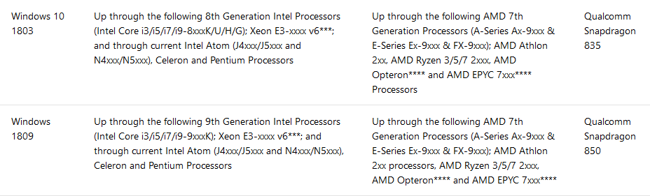 Windows 10 processor ondersteuning