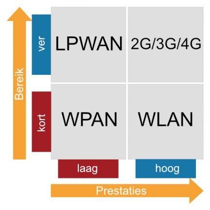 IoT netwerken