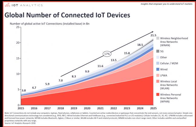 Verdeling IoT netwerken - IoT Analytics