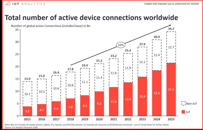 Aantal verbonden toestellen wereldwijd - IoT Analytics