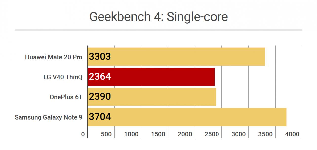 LG V40 ThinQ - Geekbench 4 Single-core