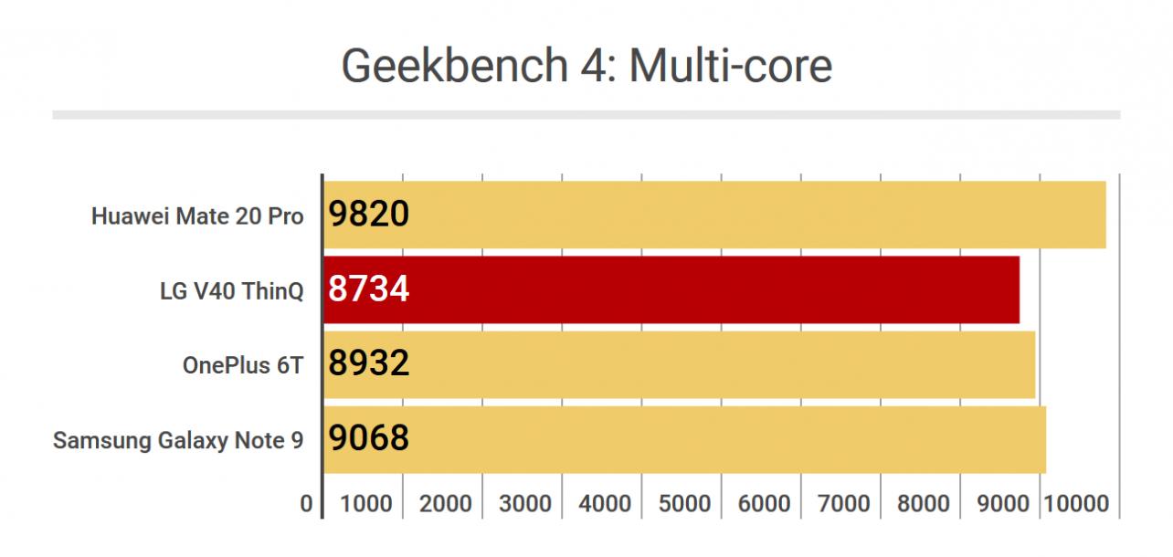 LG V40 ThinQ - Geekbench 4 Multicore
