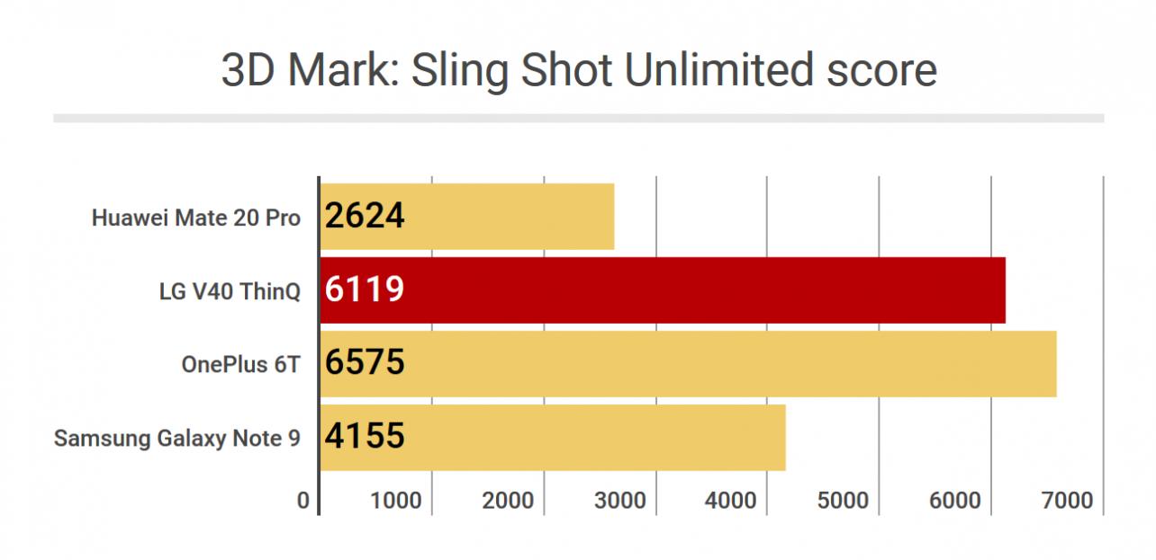 Geekbench 4 - 3D Mark Sling Shot Unlimited