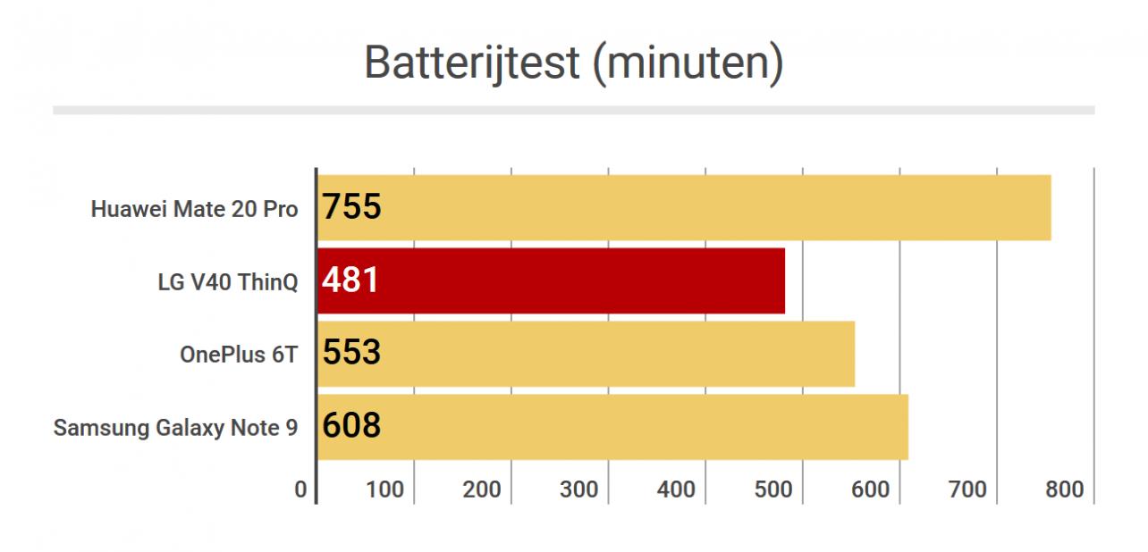 LG V40 ThinQ - batterijtest