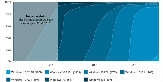 Windows 10 updategeschiedenis