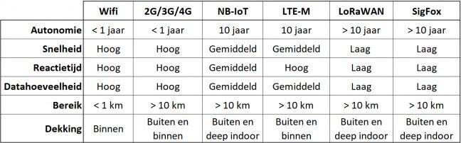 iot netwerken tabel