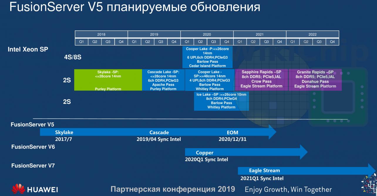 intel xeon roadmap
