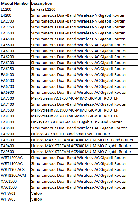 vulnerable_linksys_smart_wifi_routers_by_model_number_and_description