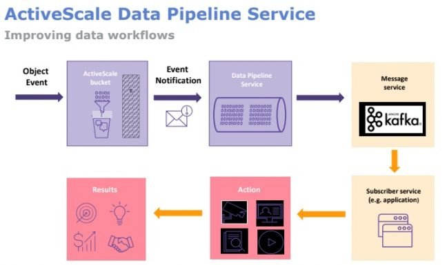 Western Digital ActiveScale Data Pipeline Service