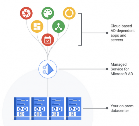 Google Cloud Managed Service for Active Directory