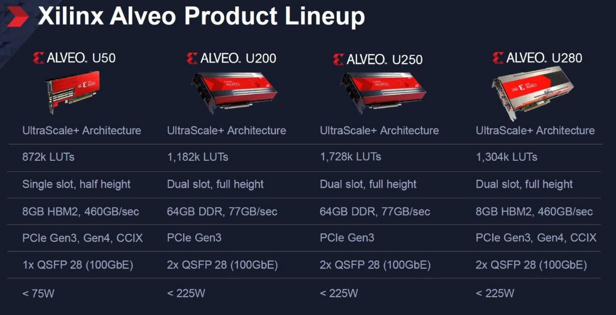 Xilinx Alveo line-up