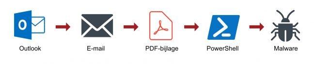 malware oorsprong