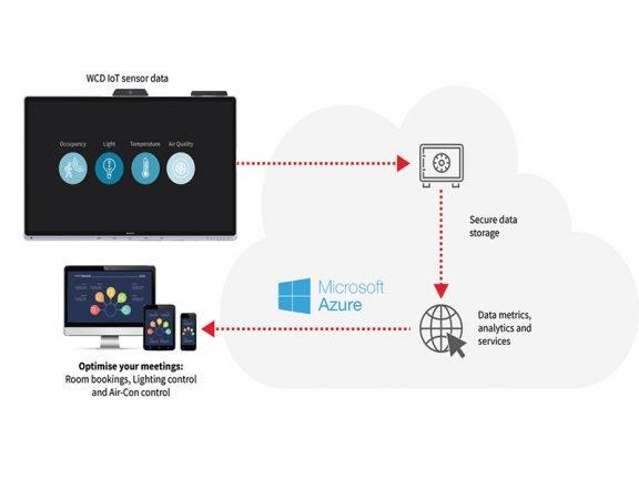sharp windows collaboration display iot sensor hub