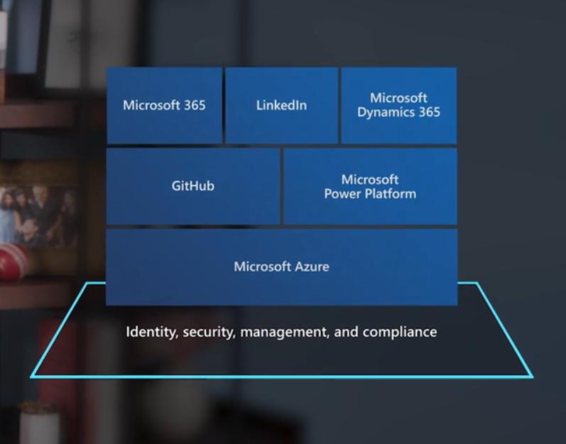 Wat je moet onthouden van Microsoft Ignite 2020 – ITdaily.