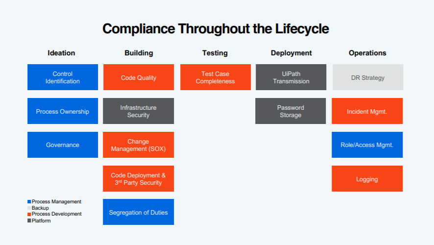 Compliance Throughout the Lifecycle