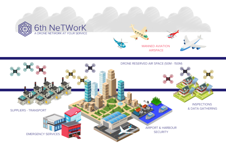 6NT 6th NeTWorK