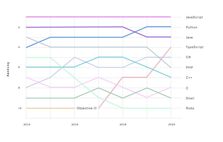 Populairste programmeertalen op GitHub