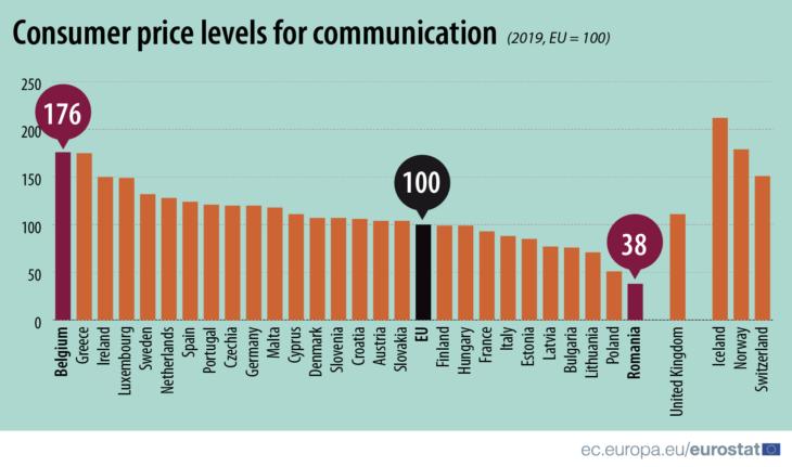 telecom-prijsindex-eurostat