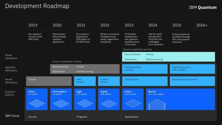 IMB quantum computing roadmap