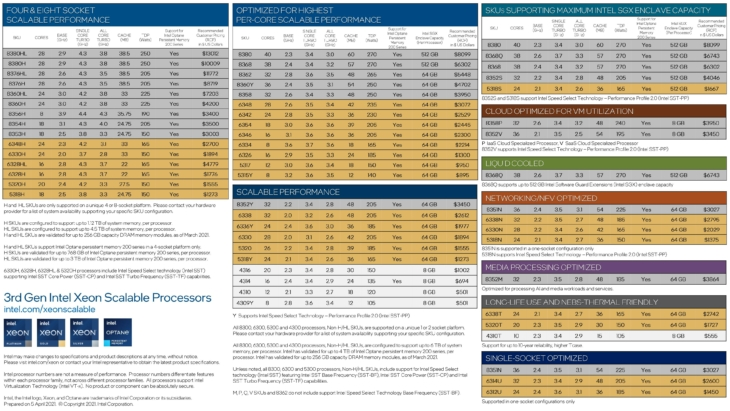 Intel Xeon Scalable Gen 3 line-up
