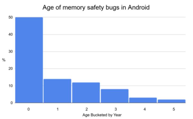 Leeftijd van geheugenfouten in Android