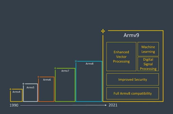 ARM traject