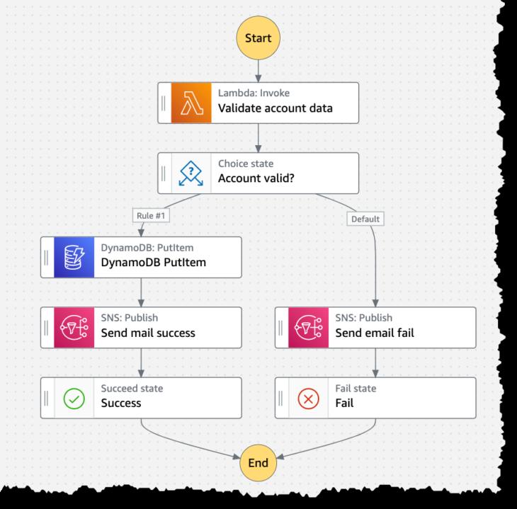 AWS Workflow Studio