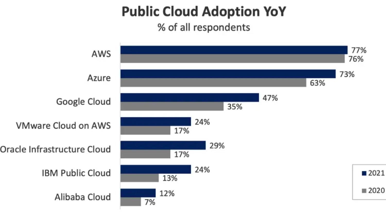 Flexera cloud onderzoek